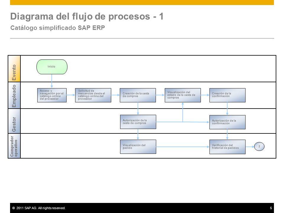 Diagrama del flujo de procesos - 1