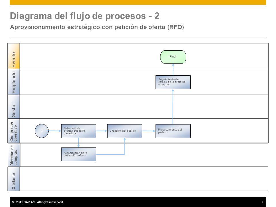 Diagrama del flujo de procesos - 2