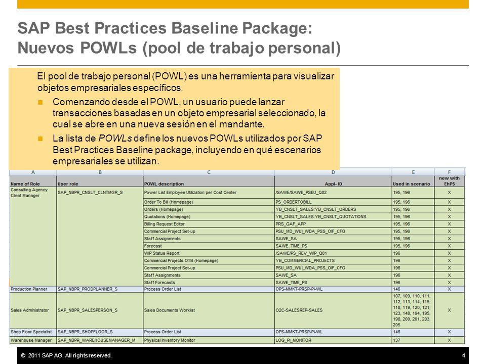 SAP Best Practices Baseline Package: Nuevos POWLs (pool de trabajo personal)