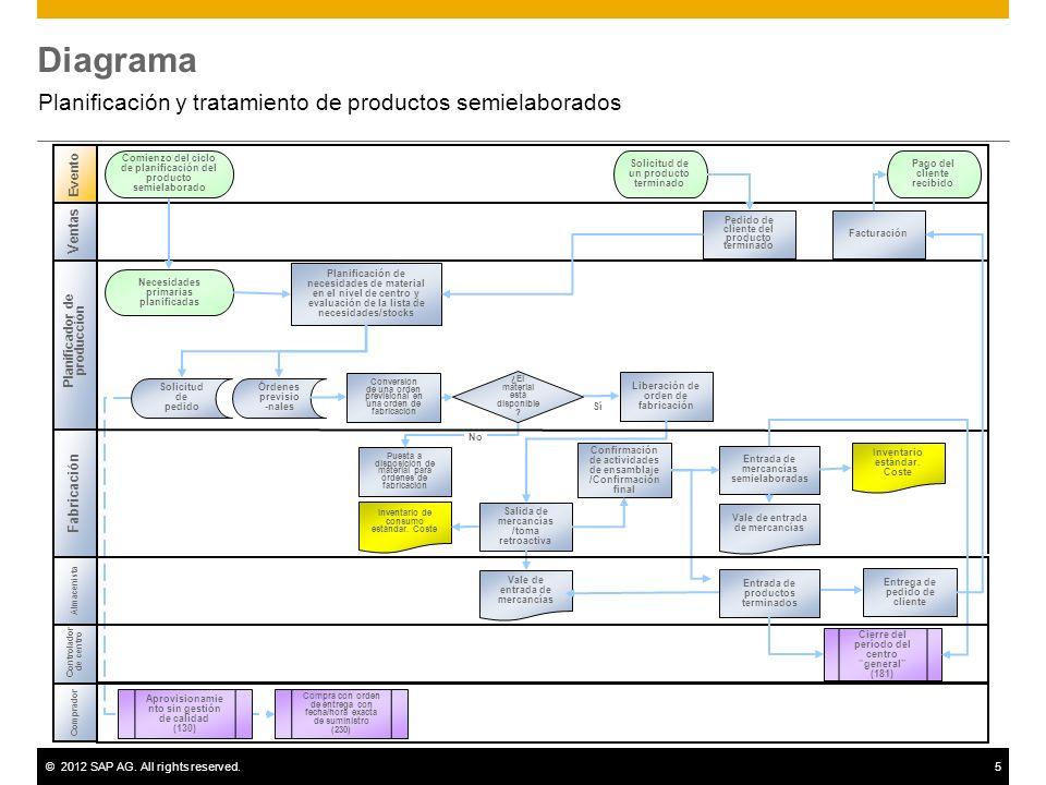 Planificación y tratamiento de productos semielaborados