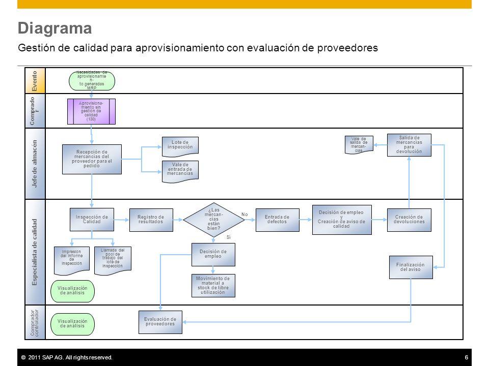 Diagrama Gestión de calidad para aprovisionamiento con evaluación de proveedores. Evento. Necesidades de aprovisionamien-
