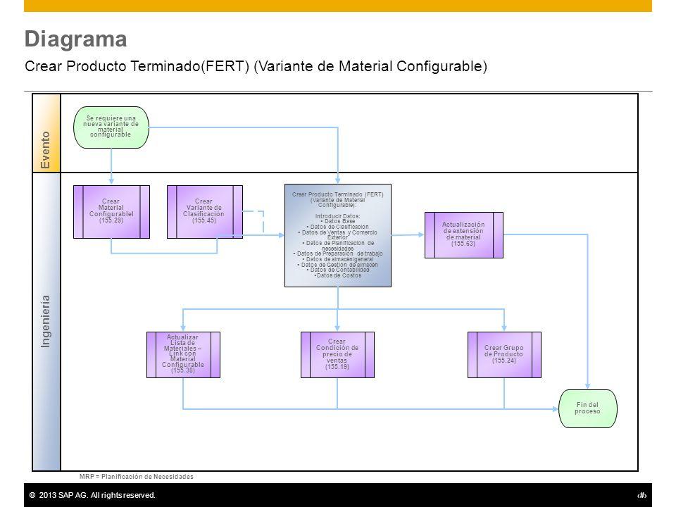 Crear Producto Terminado(FERT) (Variante de Material Configurable)