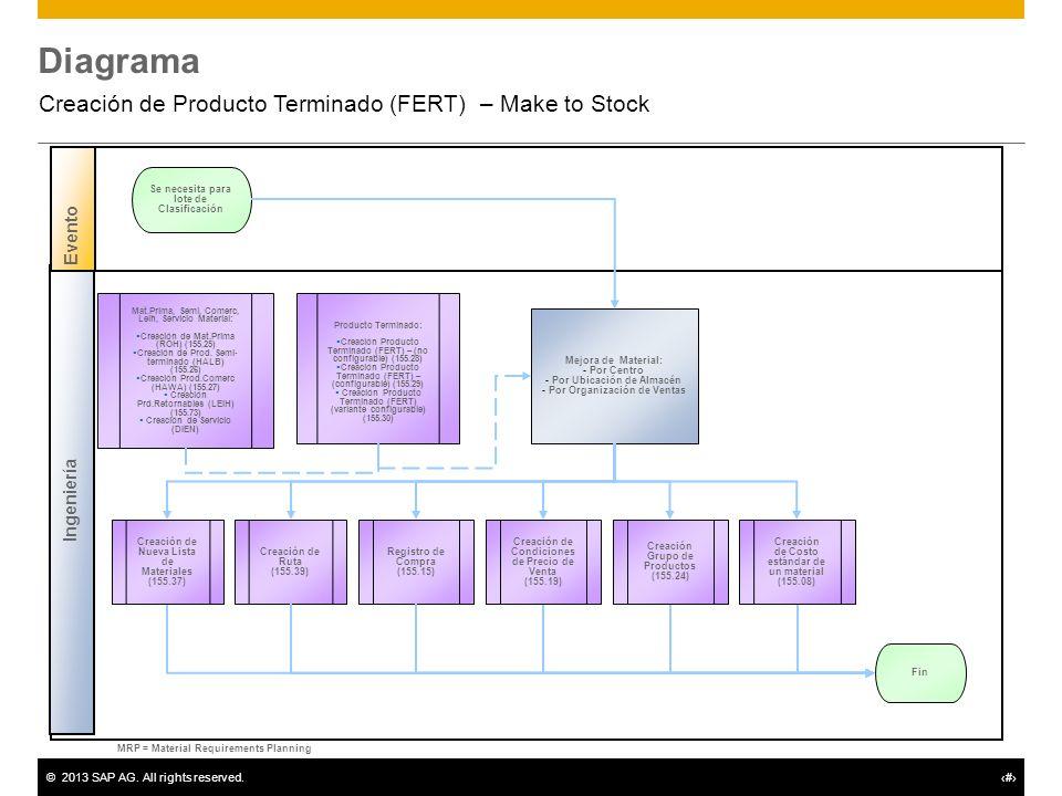Creación de Producto Terminado (FERT) – Make to Stock