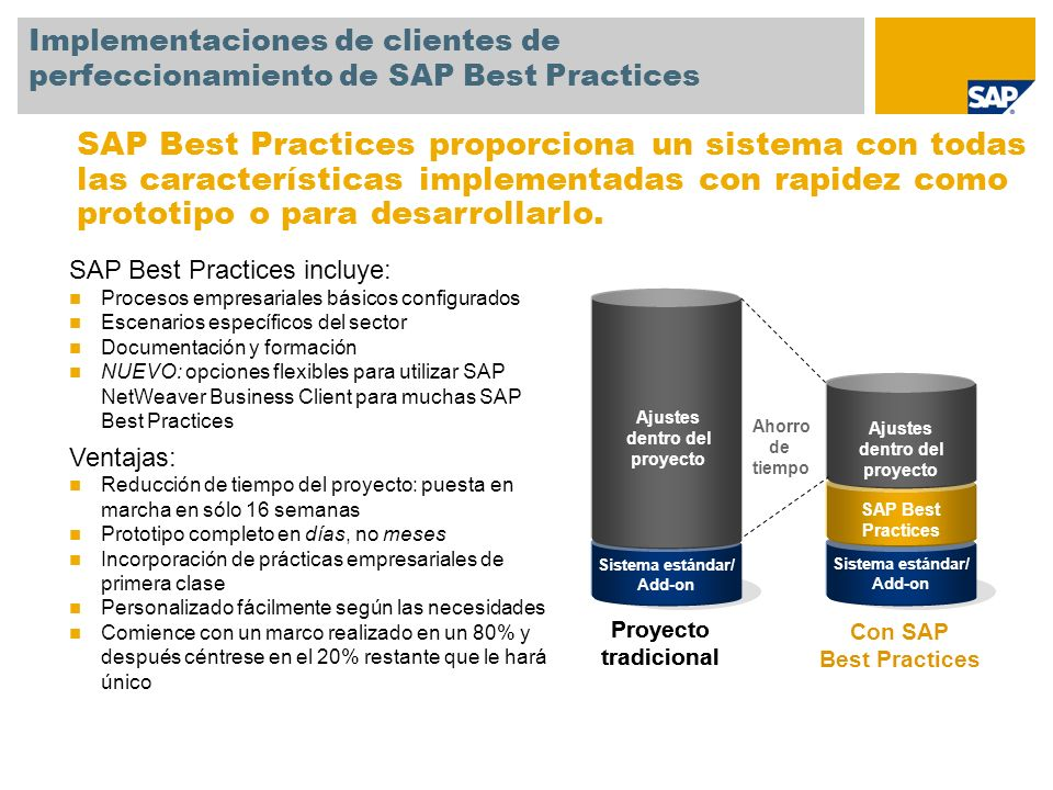 SAP TechEd '04Implementaciones de clientes de perfeccionamiento de SAP Best Practices.