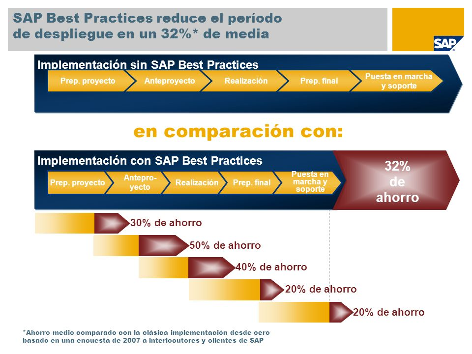 SAP Best Practices reduce el período de despliegue en un 32%* de media