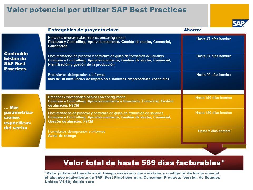Valor potencial por utilizar SAP Best Practices
