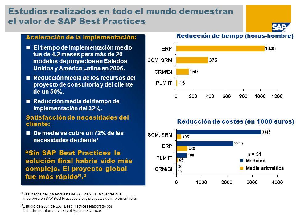 SAP TechEd '04 Estudios realizados en todo el mundo demuestran el valor de SAP Best Practices. Aceleración de la implementación: