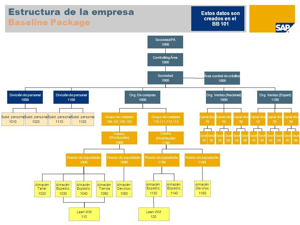 Estructura de la empresa Baseline Package