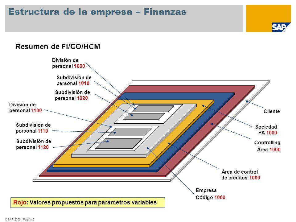 Estructura de la empresa – Finanzas
