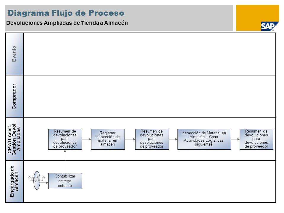 Diagrama Flujo de Proceso