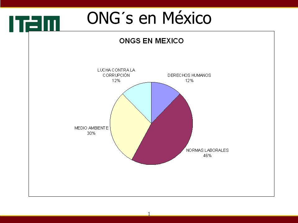 ONG´s en México 1