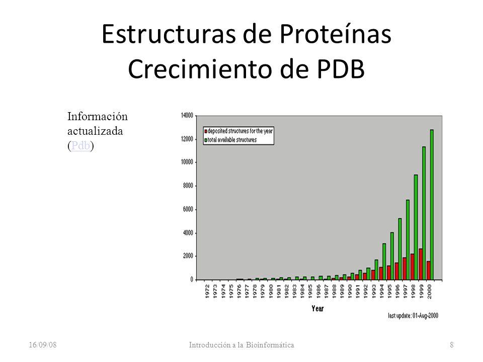 Estructuras de Proteínas Crecimiento de PDB