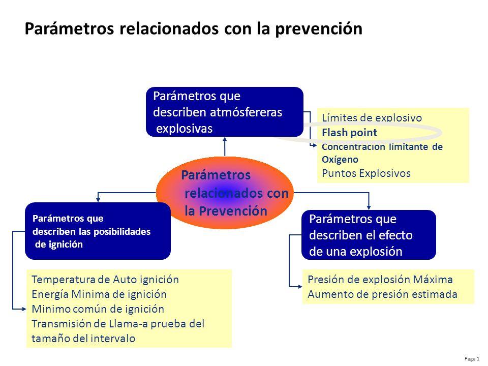 Parámetros relacionados con la prevención
