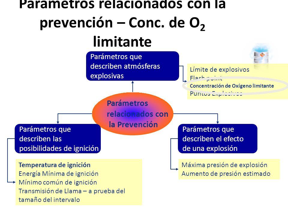 Parámetros relacionados con la prevención – Conc. de O2 limitante
