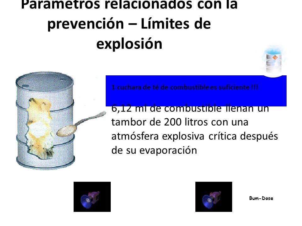 Parámetros relacionados con la prevención – Límites de explosión