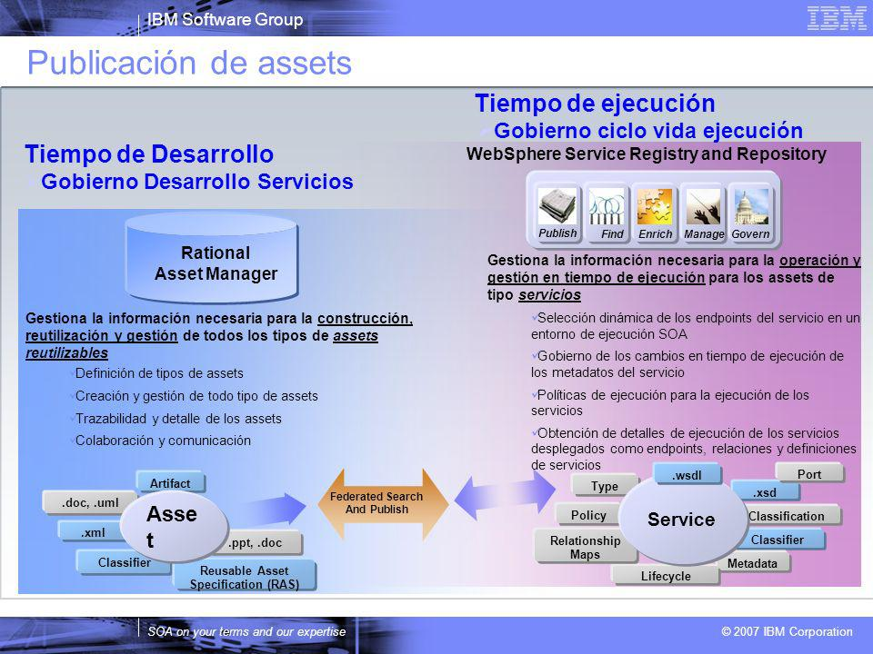 Rational Asset Manager Reusable Asset Specification (RAS)