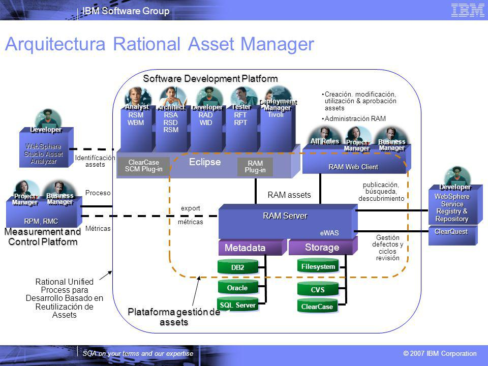 Arquitectura Rational Asset Manager