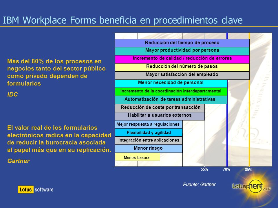 IBM Workplace Forms beneficia en procedimientos clave