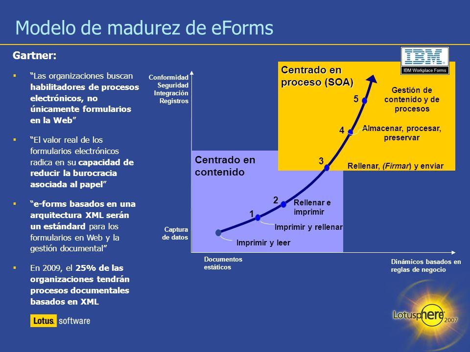 Modelo de madurez de eForms