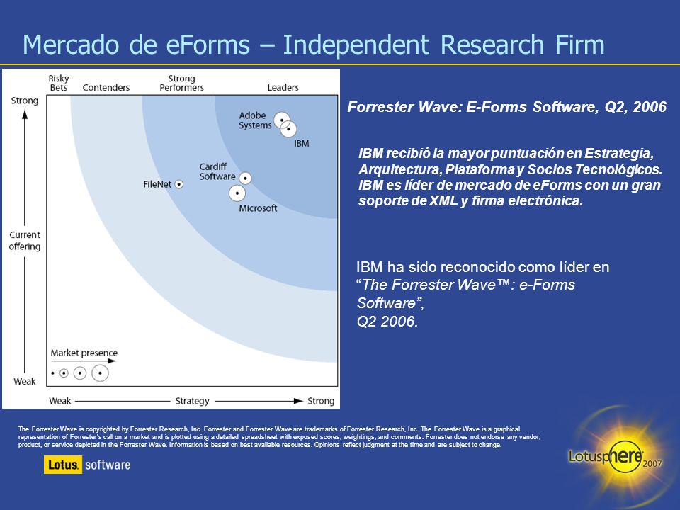 Mercado de eForms – Independent Research Firm