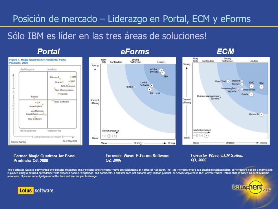 Posición de mercado – Liderazgo en Portal, ECM y eForms