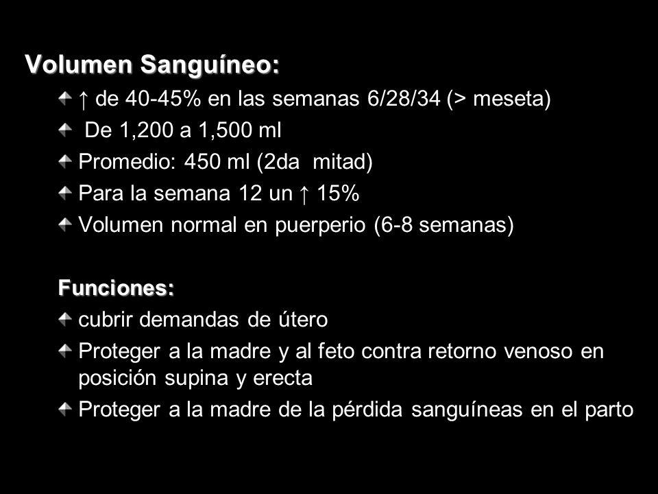 Volumen Sanguíneo: ↑ de 40-45% en las semanas 6/28/34 (> meseta)