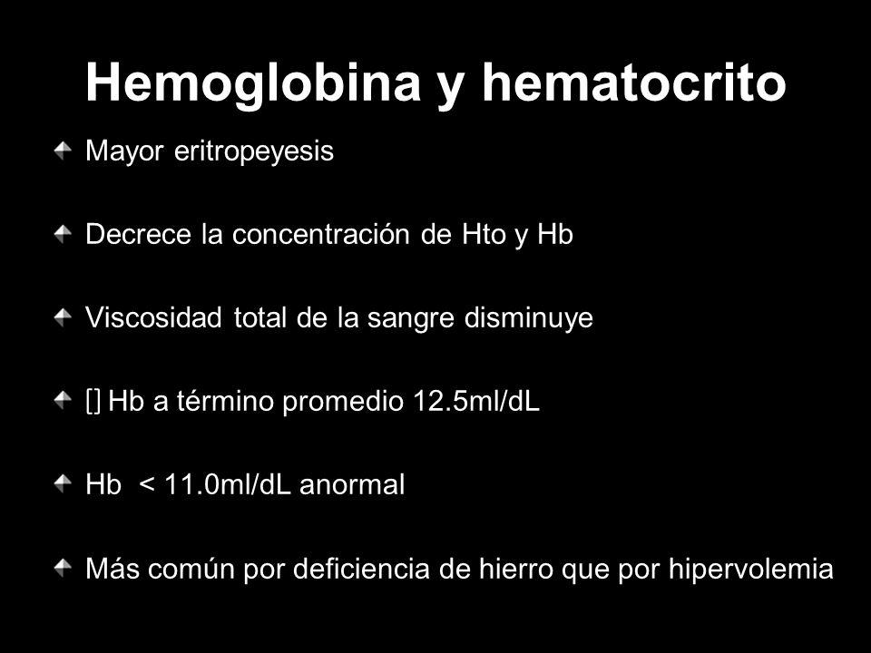Hemoglobina y hematocrito
