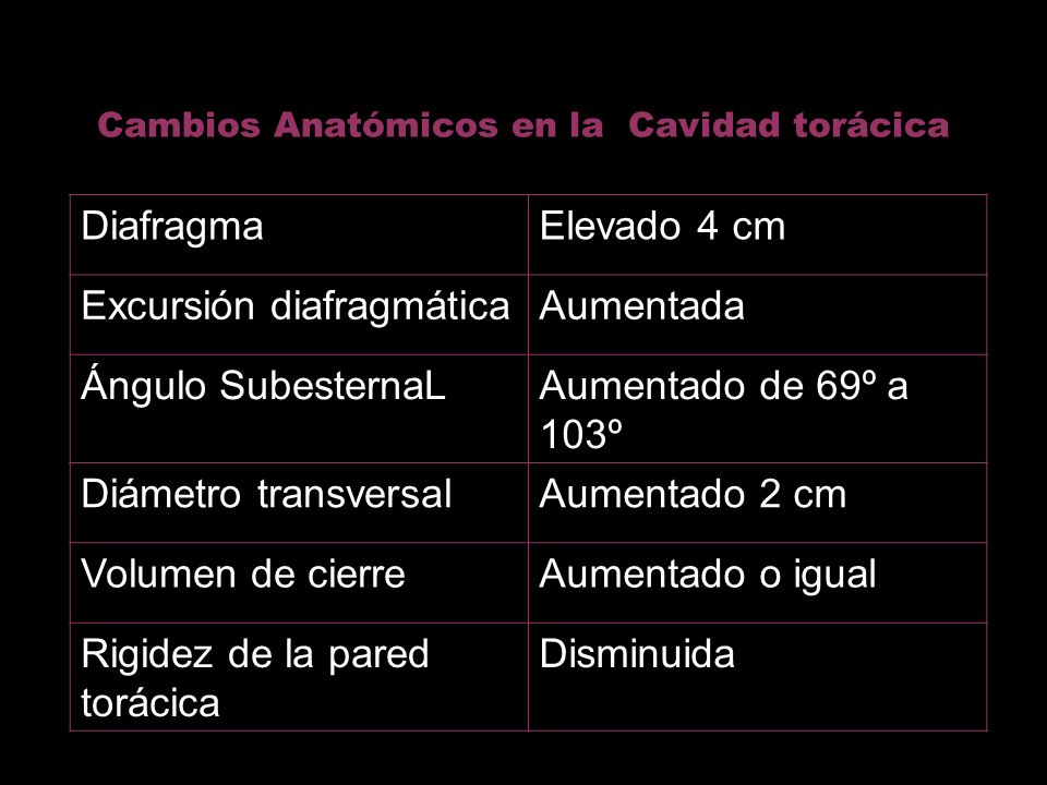 Cambios Anatómicos en la Cavidad torácica