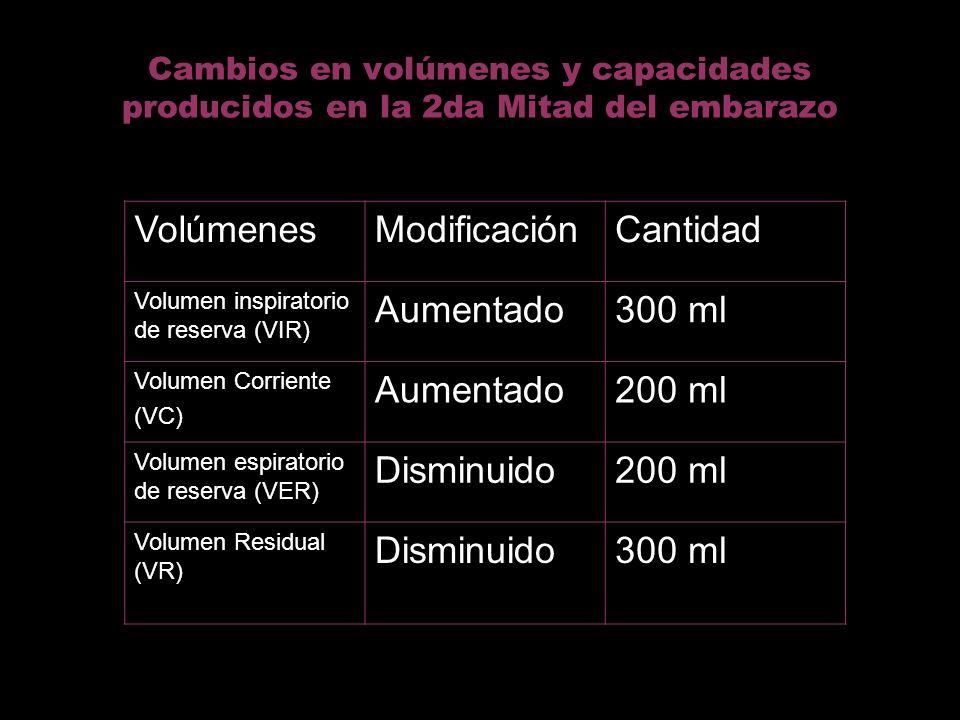 Volúmenes Modificación Cantidad Aumentado 300 ml 200 ml Disminuido