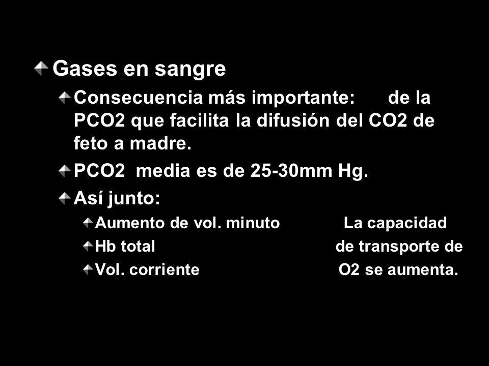 Gases en sangre Consecuencia más importante: de la PCO2 que facilita la difusión del CO2 de feto a madre.