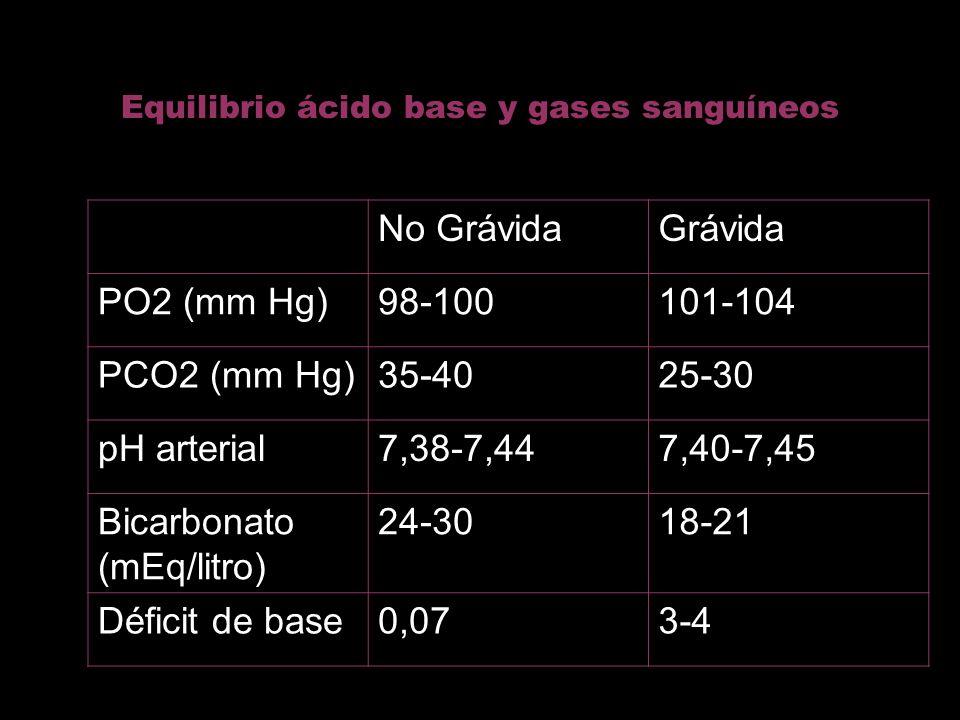 Equilibrio ácido base y gases sanguíneos