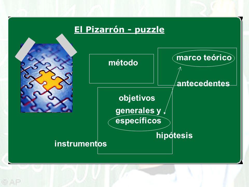 El Pizarrón - puzzle marco teórico. método. antecedentes. objetivos. generales y específicos. hipótesis.