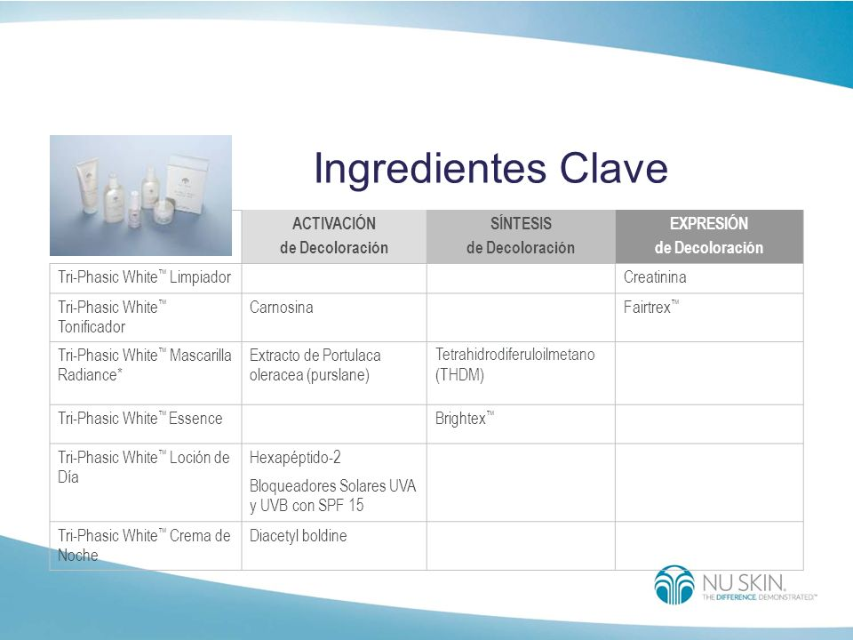 Ingredientes Clave ACTIVACIÓN de Decoloración SÍNTESIS EXPRESIÓN