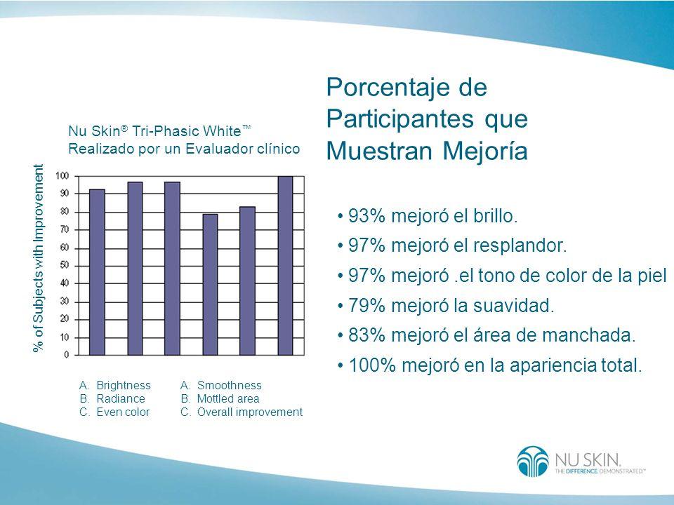 Porcentaje de Participantes que Muestran Mejoría