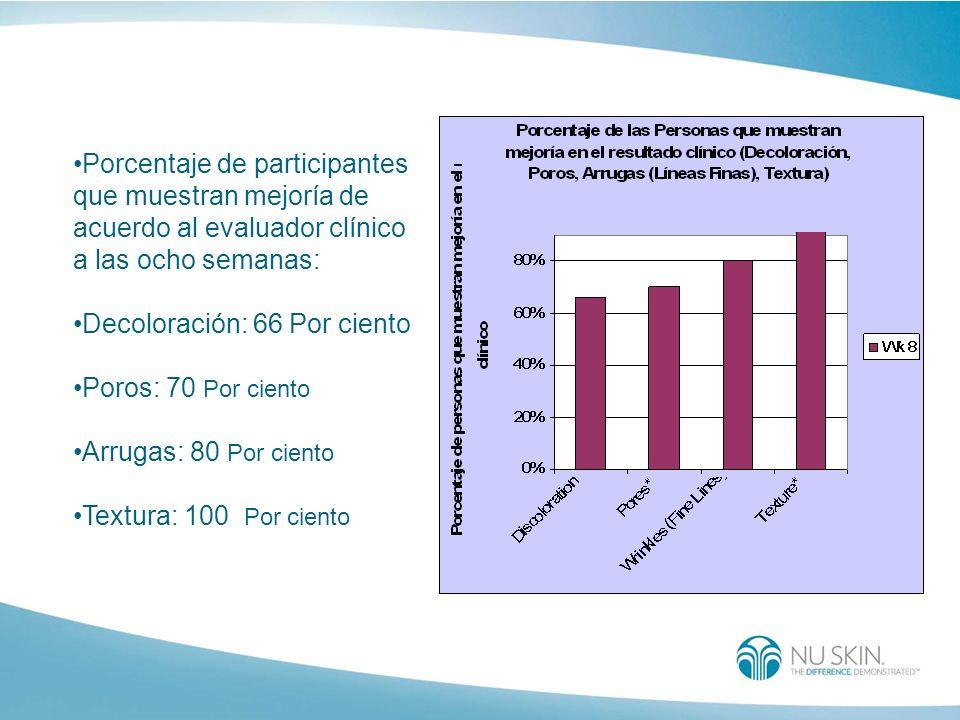 Porcentaje de participantes que muestran mejoría de acuerdo al evaluador clínico a las ocho semanas: