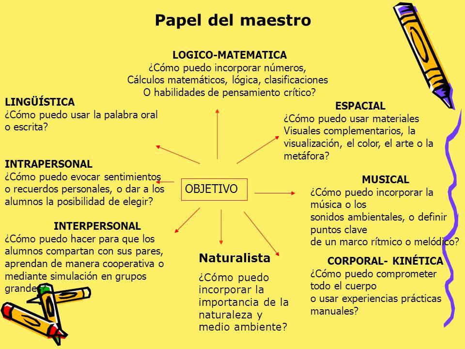 Papel del maestro OBJETIVO Naturalista LOGICO-MATEMATICA