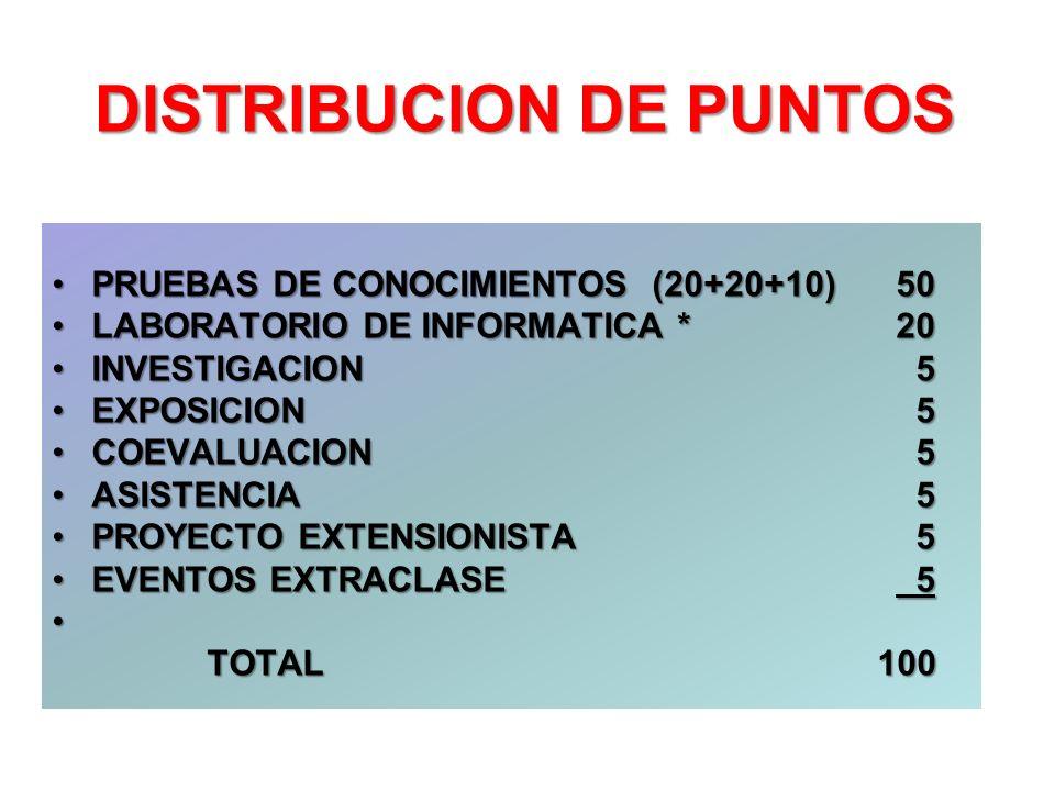 DISTRIBUCION DE PUNTOS