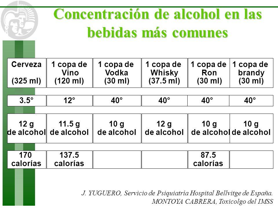 Concentración de alcohol en las bebidas más comunes