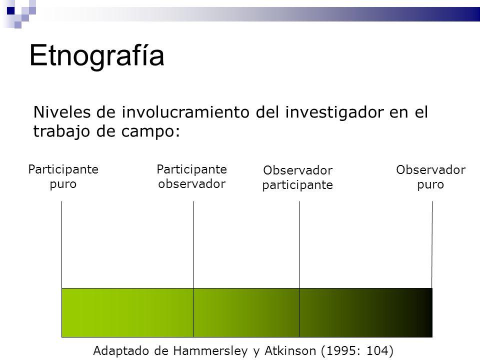 EtnografíaNiveles de involucramiento del investigador en el trabajo de campo: Participante puro. Participante observador.