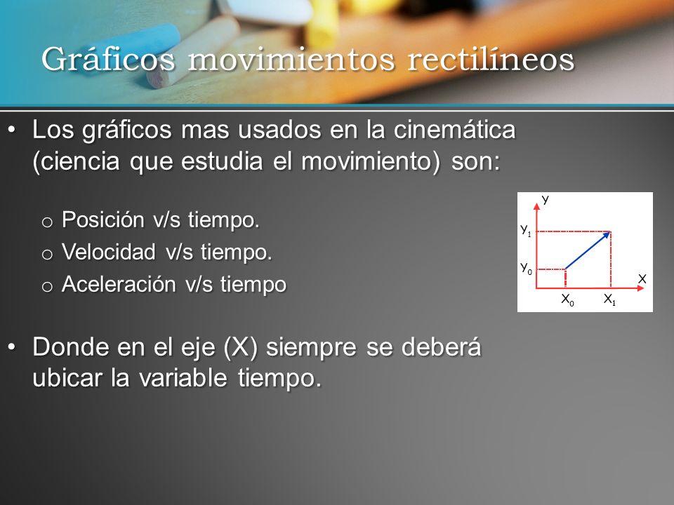 Gráficos movimientos rectilíneos