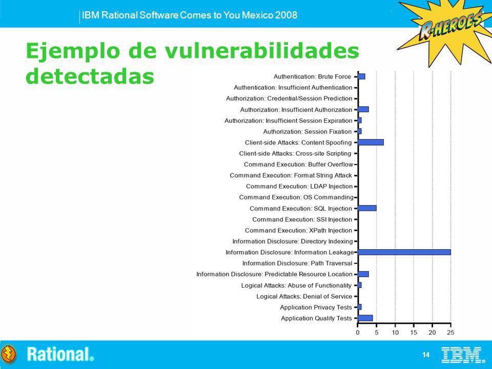 Ejemplo de vulnerabilidades detectadas