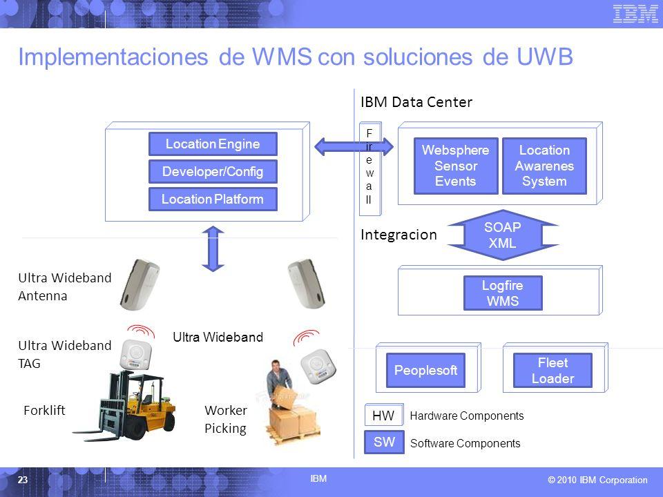 Implementaciones de WMS con soluciones de UWB