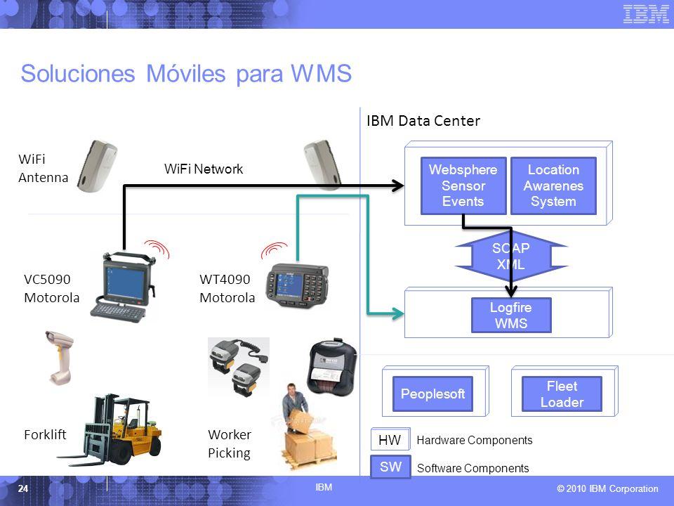Soluciones Móviles para WMS