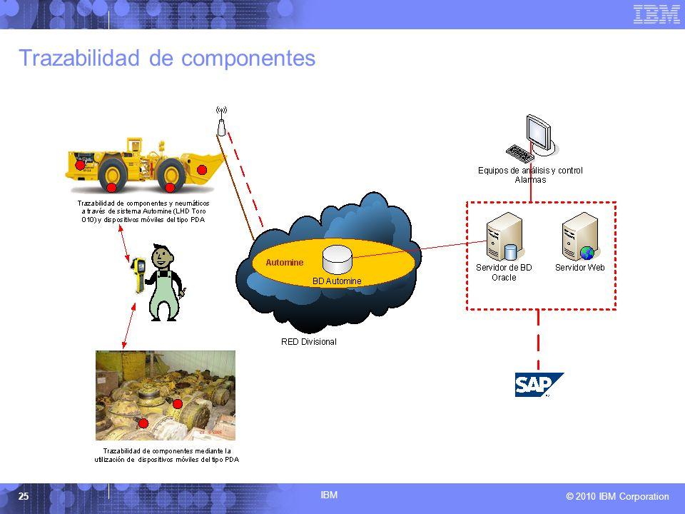 Trazabilidad de componentes