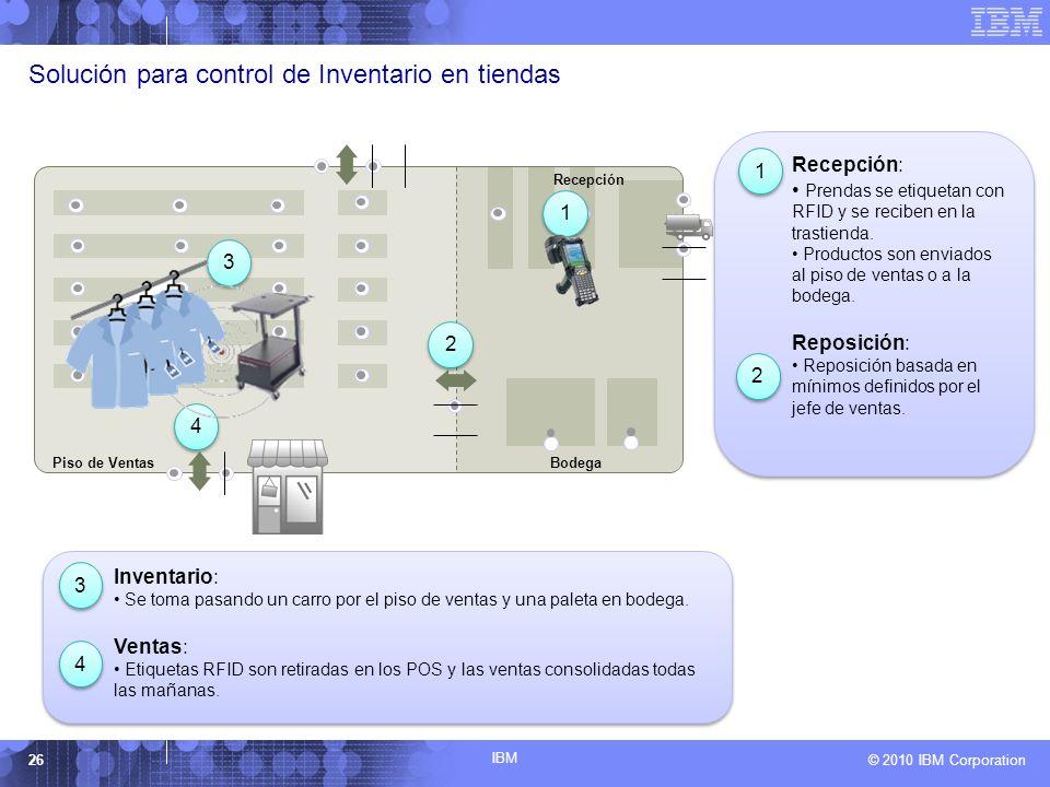 Solución para control de Inventario en tiendas