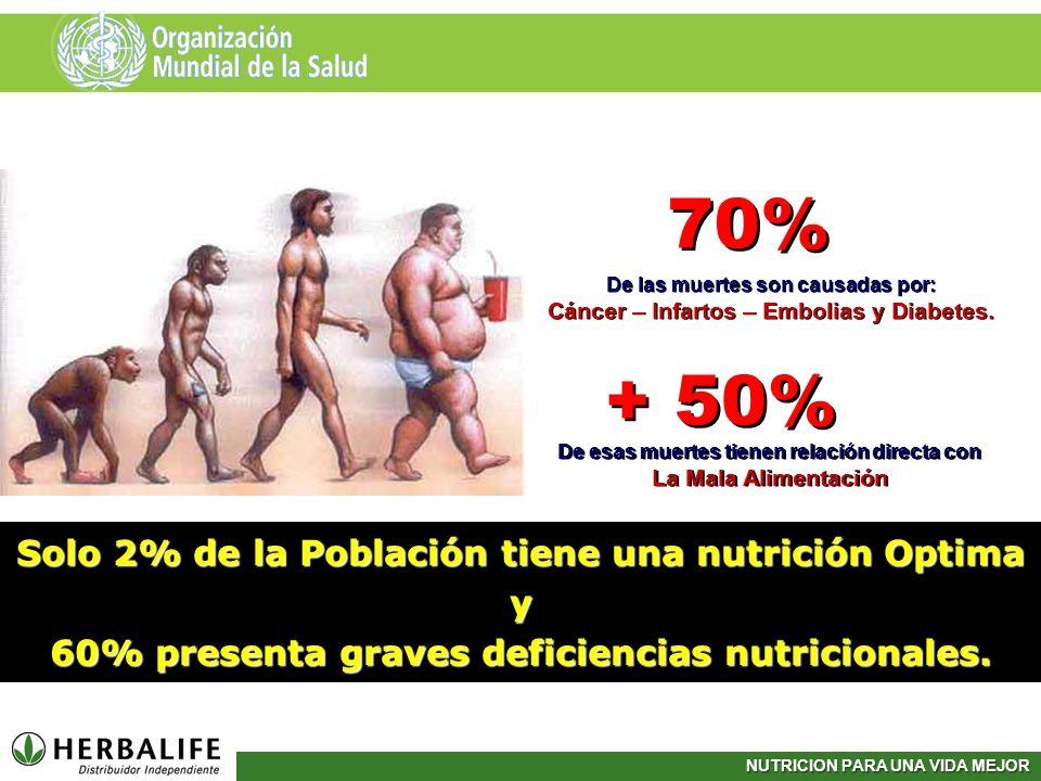 70% + 50% Solo 2% de la Población tiene una nutrición Optima y
