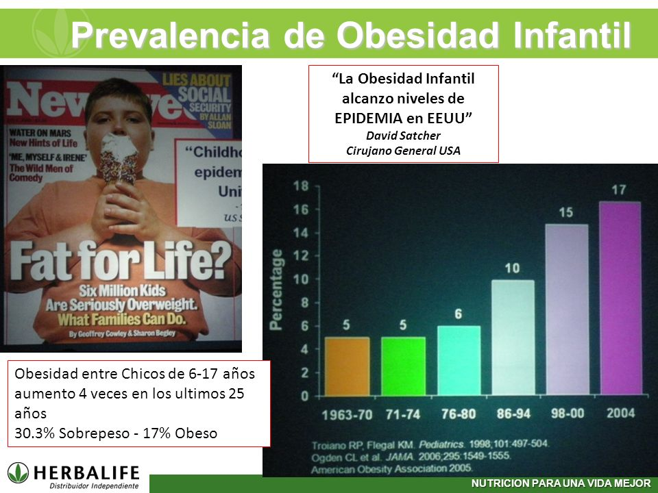 Prevalencia de Obesidad Infantil