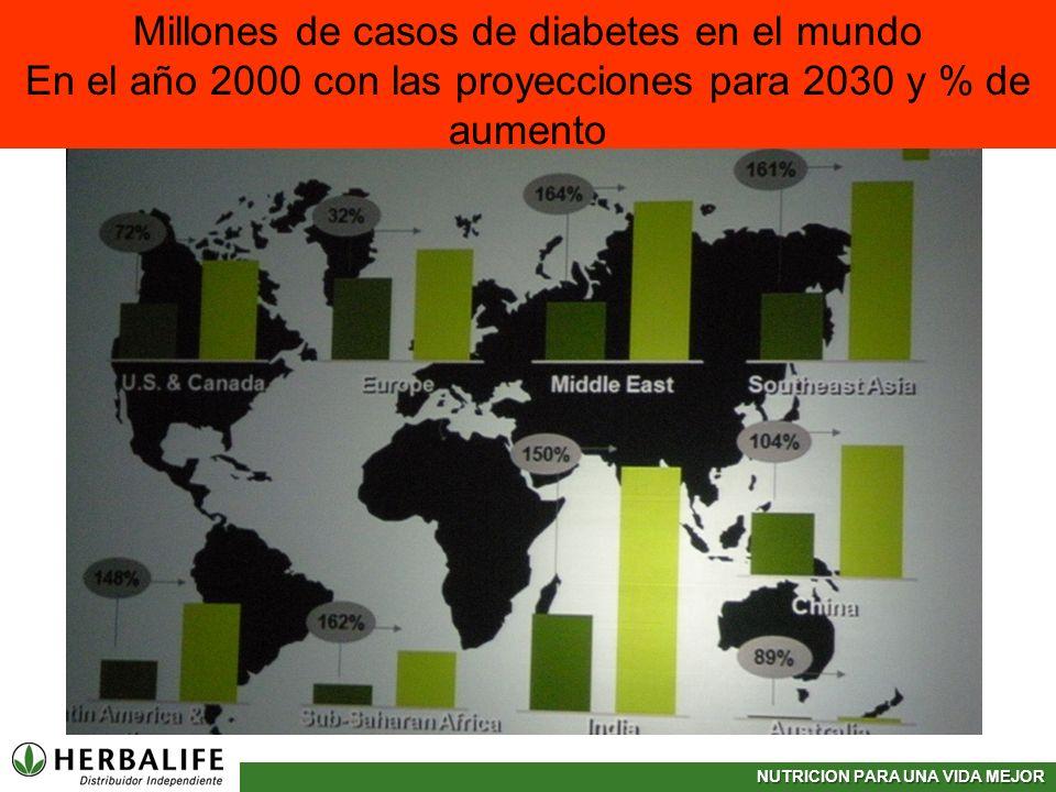 Millones de casos de diabetes en el mundo En el año 2000 con las proyecciones para 2030 y % de aumento