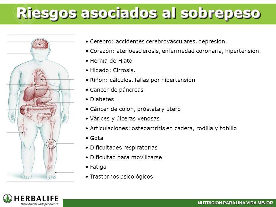 Riesgos asociados al sobrepeso