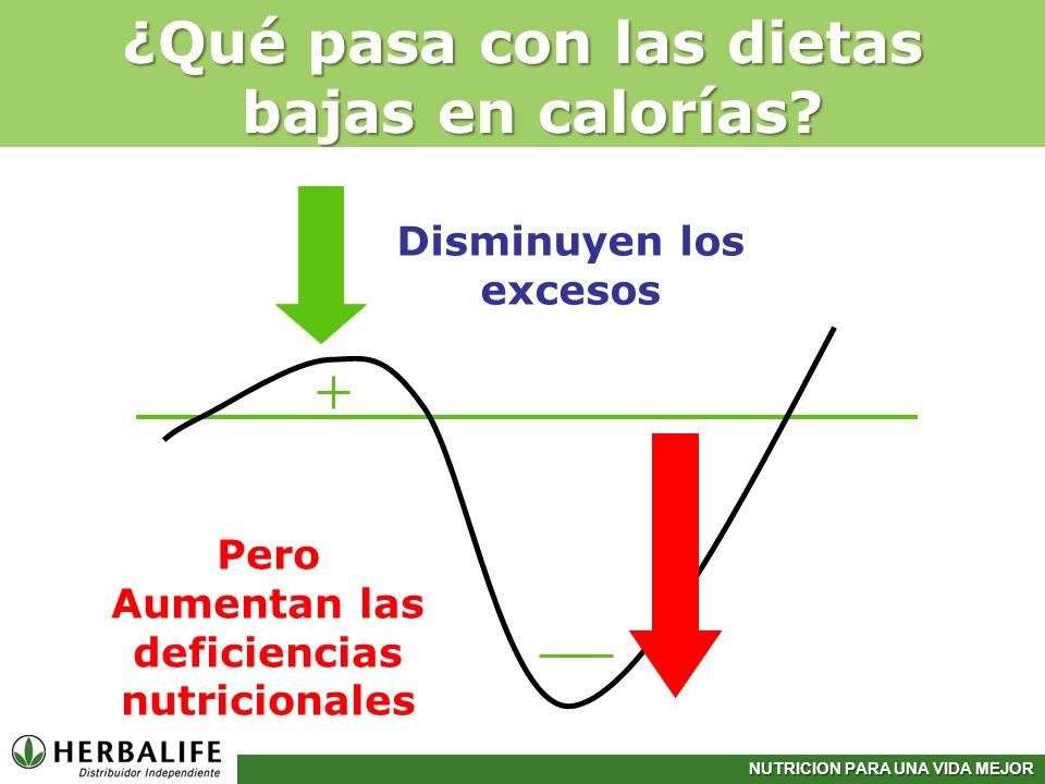 ¿Qué pasa con las dietas bajas en calorías
